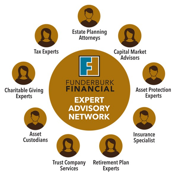 Our Process : Funderburk Financial Longmont, CO Investment Consultant